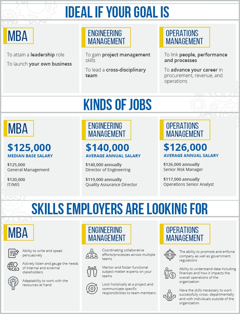 Masters in Operations Management infographic