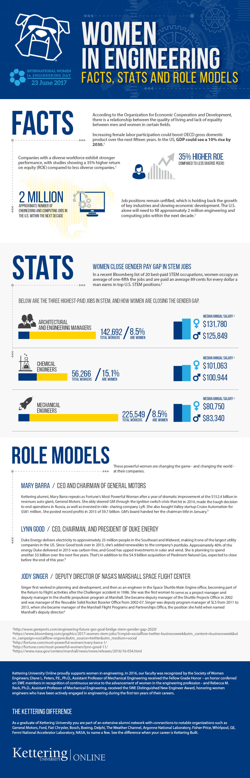 International Women in Engineering Day 2017 Infographic